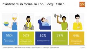 Benessere_Top 5 per rimanere in forma_Italia